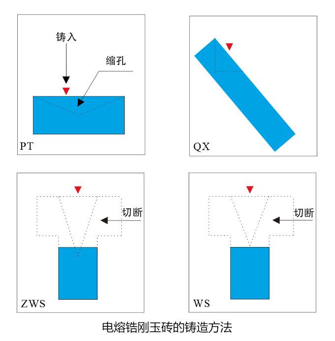 电熔锆刚玉砖铸造方法